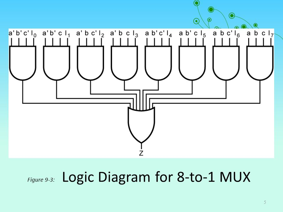 5 figure 9-3: logic diagram for 8-to-1 mux