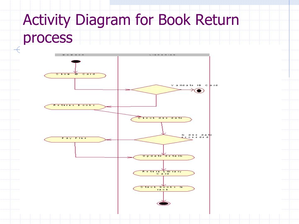 Library information system ppt download 10 activity ccuart Images