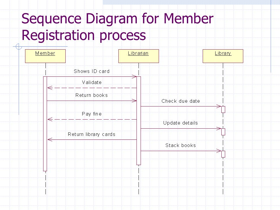 Library information system ppt download 20 sequence diagram ccuart Images
