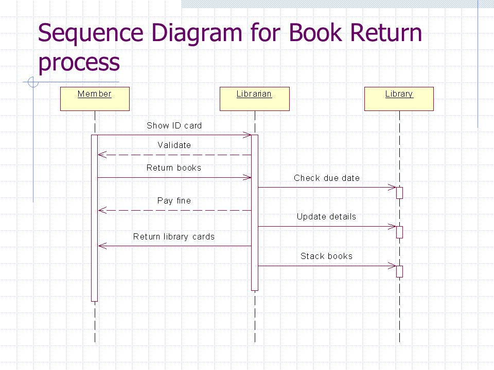 Library information system ppt download sequence diagram for book borrow process 22 sequence ccuart Images