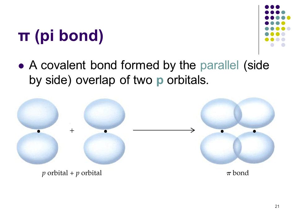 Sp Orbitals
