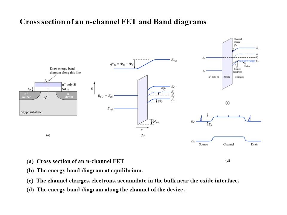 cross section of an n-channel fet and band diagrams