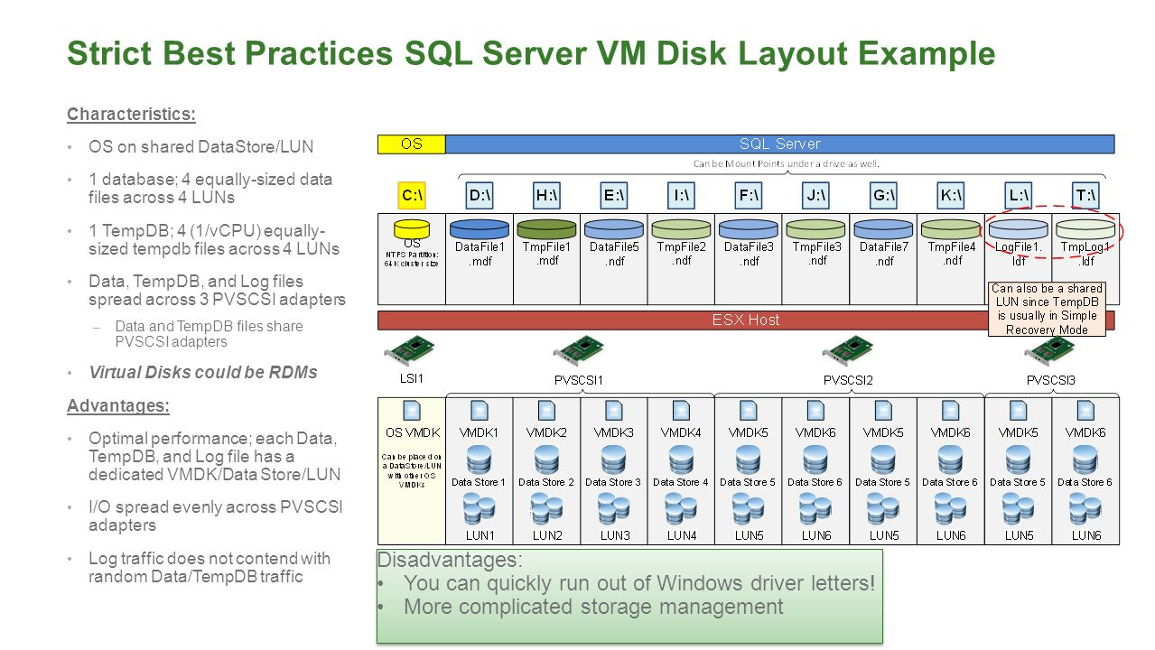 Successfully Virtualizing SQL Server on vSphere - ppt download
