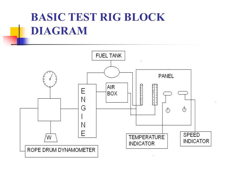 10 Basic Test Rig Block Diagram: Block Diagram Of Petrol Engine At Anocheocurrio.co