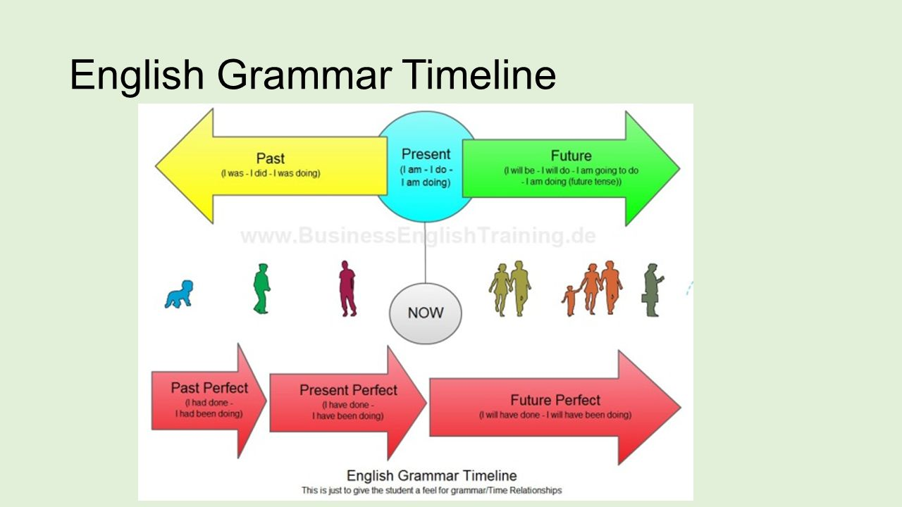 Verb forms ppt download 2 english grammar timeline ccuart Gallery