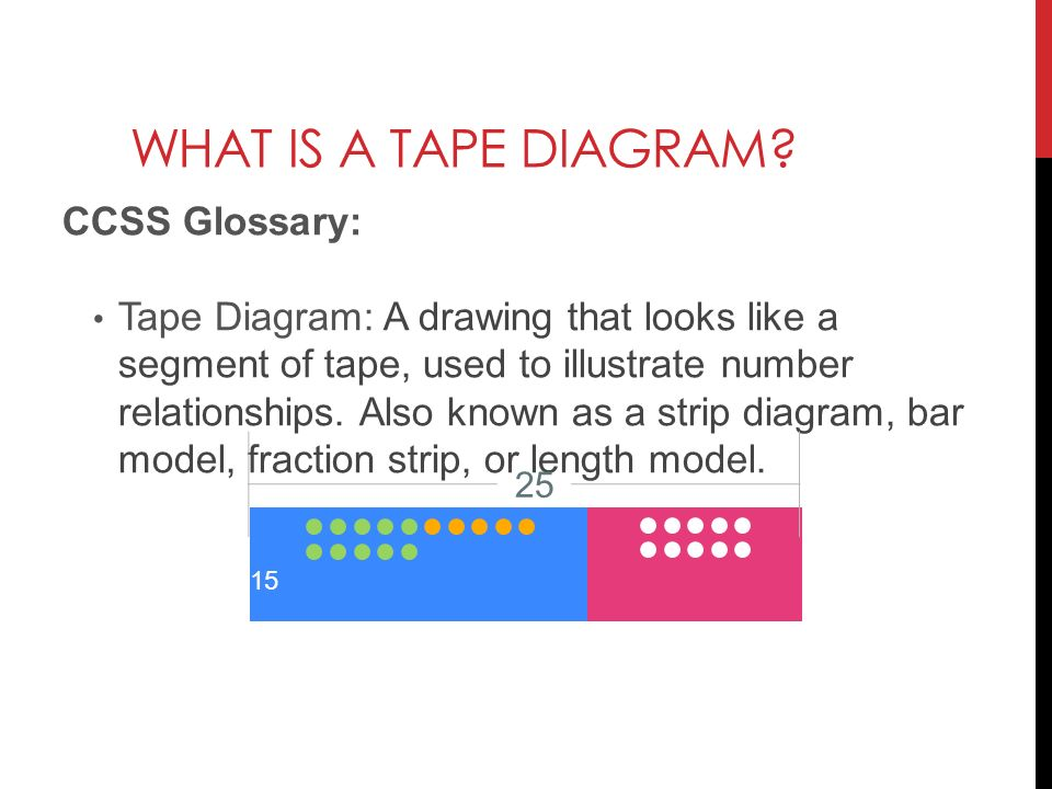 What Is A Tape Diagram | Solving Word Problems With Tape Diagrams Ppt Download