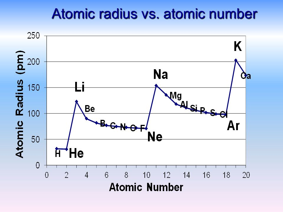 Periodic properties of elements ppt video online download 7 atomic radius vs atomic number ccuart Gallery