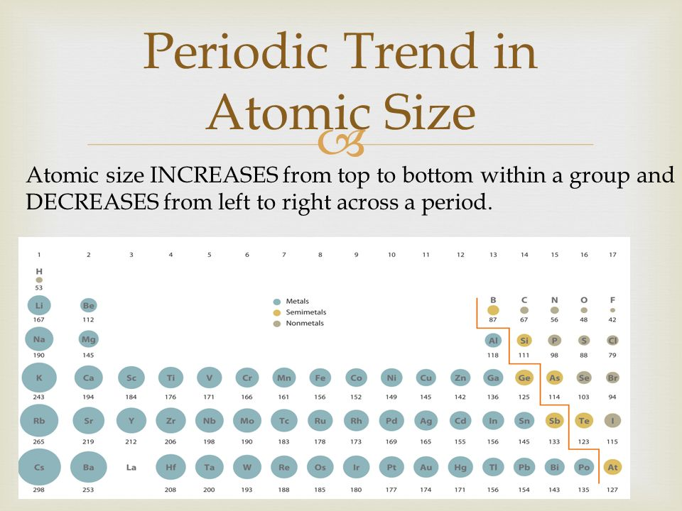 Periodic Trend In Atomic Size