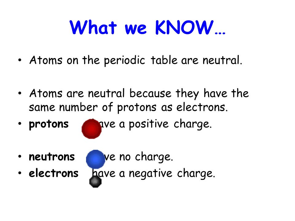 When atoms change isotope notes ppt video online download atoms on the periodic table are neutral urtaz Images