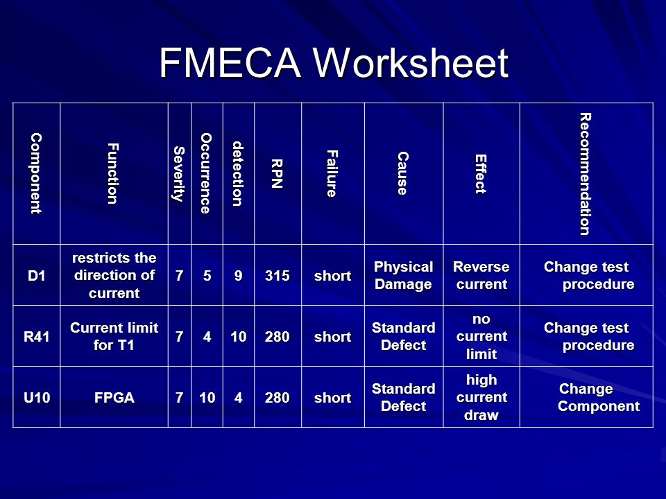 Failure Modes, Effects and Criticality Analysis - ppt video ...