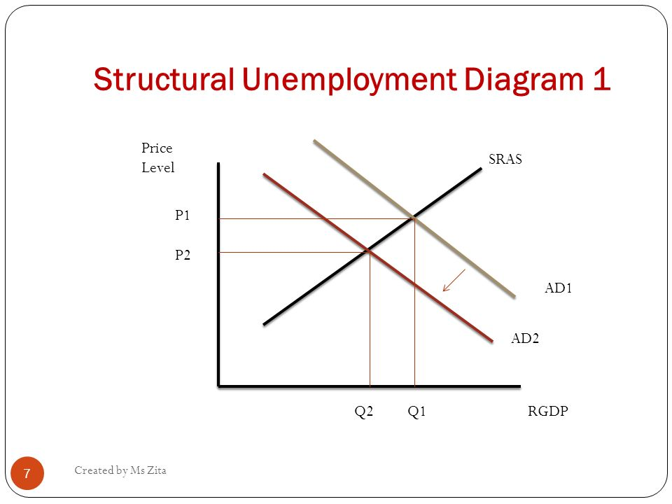types \u0026 causes of unemployment ppt video online download Labor Supply and Demand Graph structural unemployment diagram 1