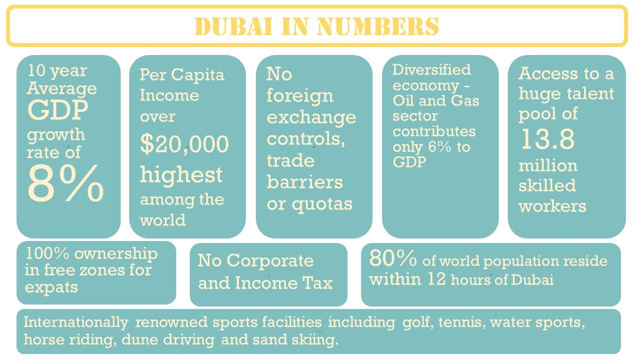 DUBAI OVERVIEW  - ppt download