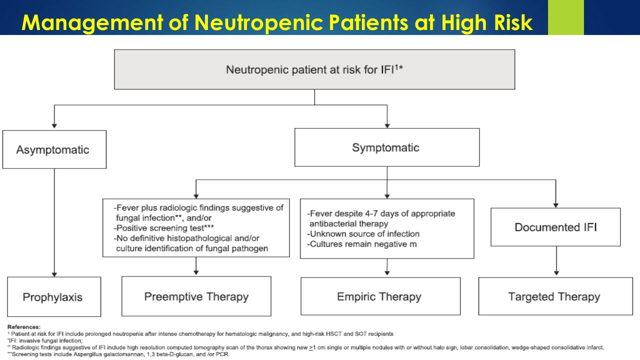 Management of Neutropenic Patients at High Risk for IFI