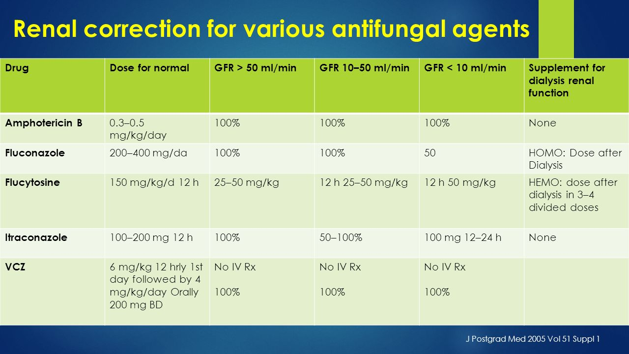 Renal correction for various antifungal agents