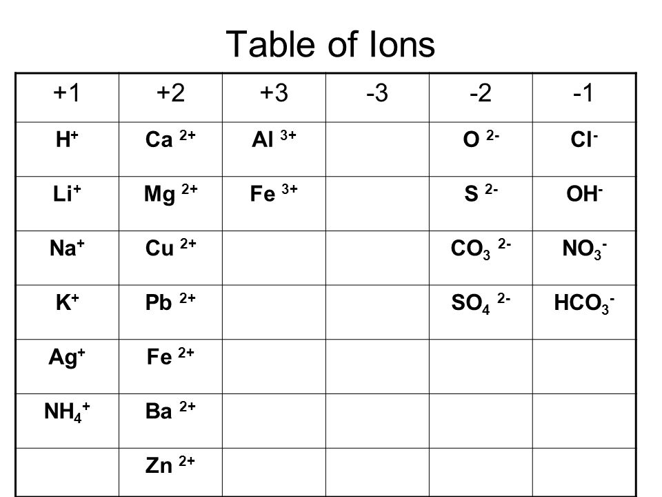 Year 10 chemistry ppt video online download 39 table urtaz Images
