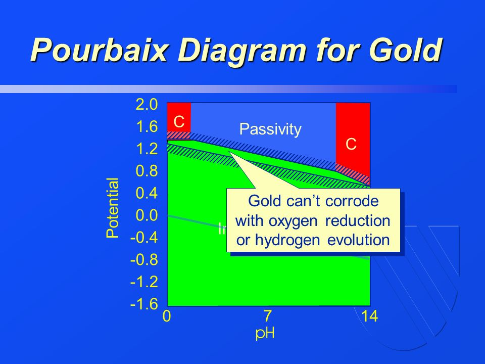In the name of god ppt video online download pourbaix diagram for gold ccuart Gallery
