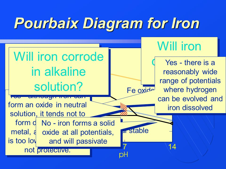 In the name of god ppt video online download pourbaix diagram for iron ccuart Choice Image