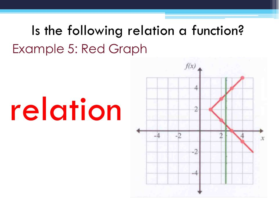 Notes from a PPT: Functions vs. Relations / Domain & Range ...