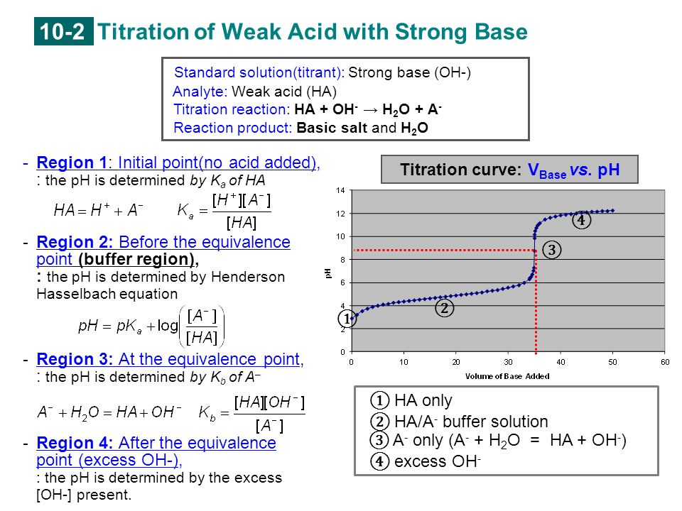 how to get end point from titration curve