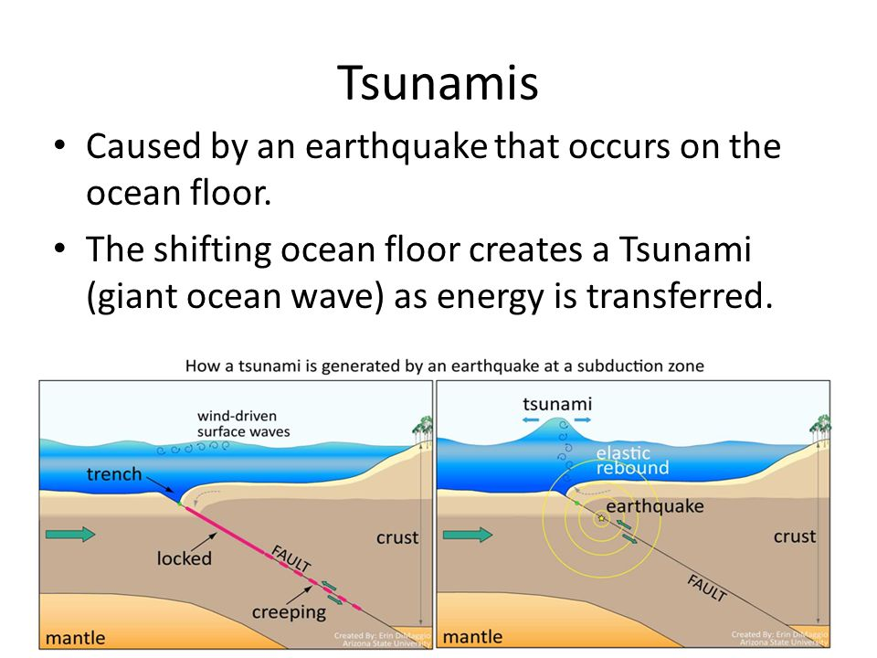how does an earthquake form a tsunami sciencing - 960×720