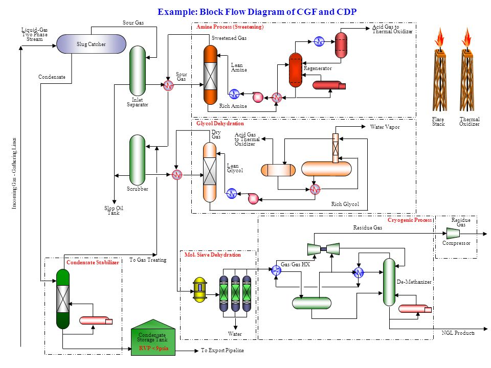 Cryogenic Co2 Phase Diagram Wire Data Schema
