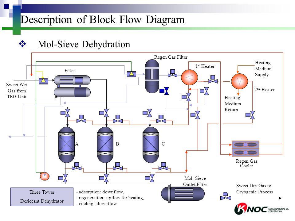 modulates flow diagram describing - 960×720