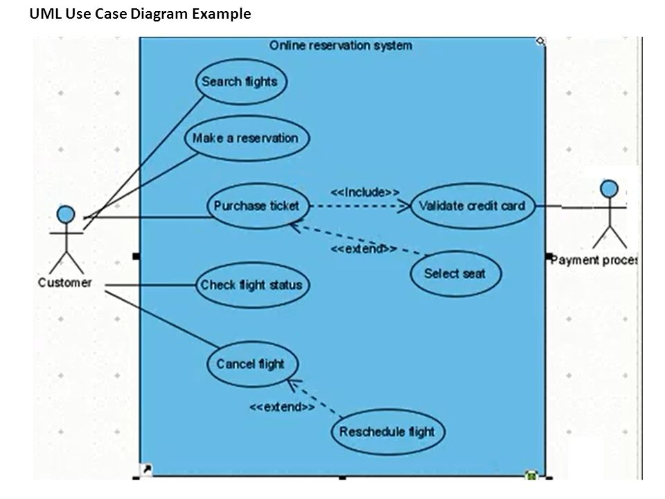 Software engineering use case diagram ppt video online download 12 uml ccuart Choice Image