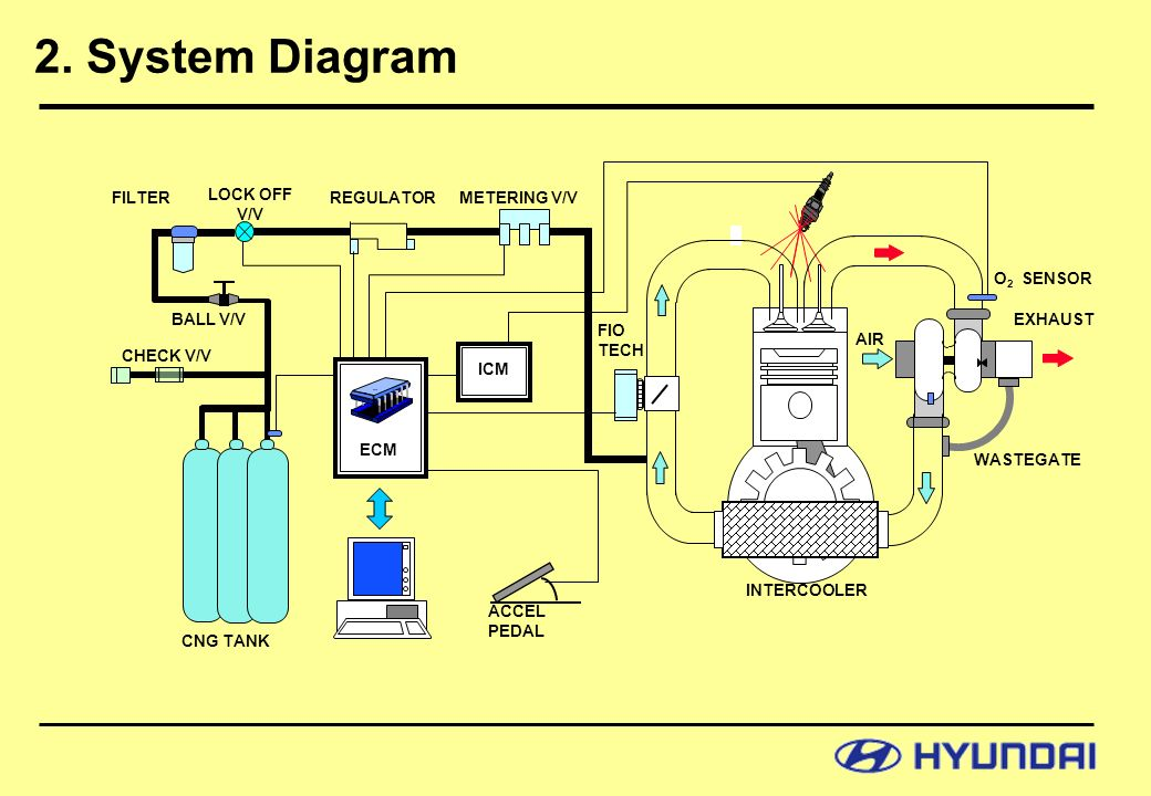 system diagram this is a system diagram of cng bus operation