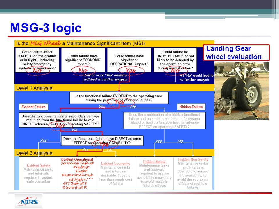intelligent maintenance program ppt video online download rh slideplayer com Saturated-Fat Diagram Saturated-Fat Diagram