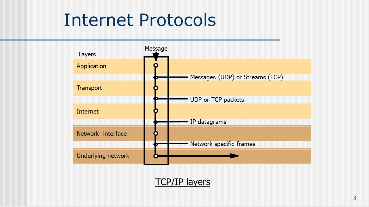 Protocols TCPIP Internet. TCPIP protocol stack 33