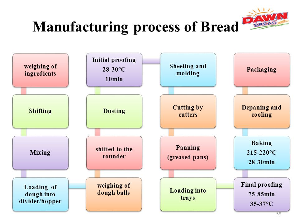 micro analysis of dawn bread The top five claims driving global bread purchases: high fiber takes top spot gluten-free and high protein on lower rungs  dawn foods ltd  stable micro .