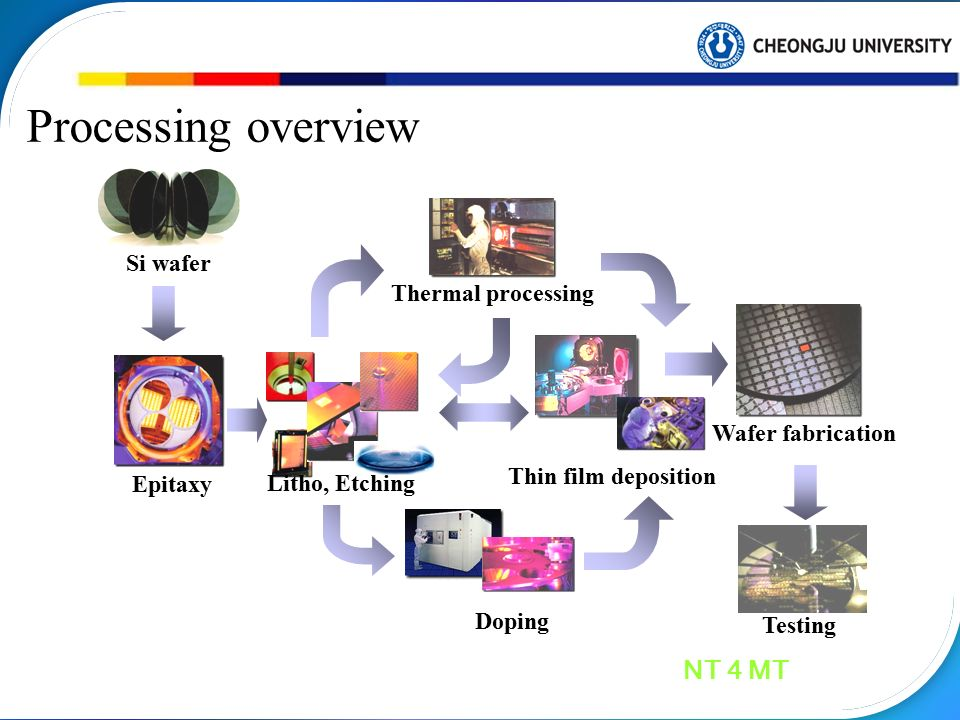 Semiconductor Processing - ppt video online download