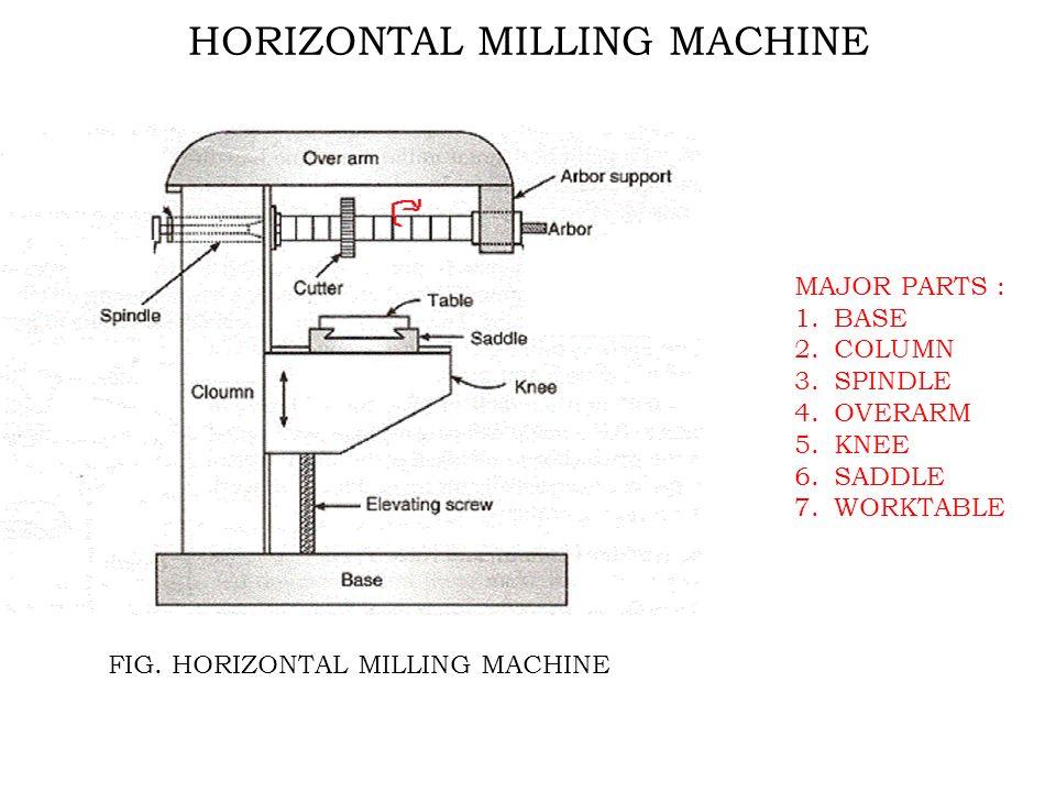 horizontal milling machine