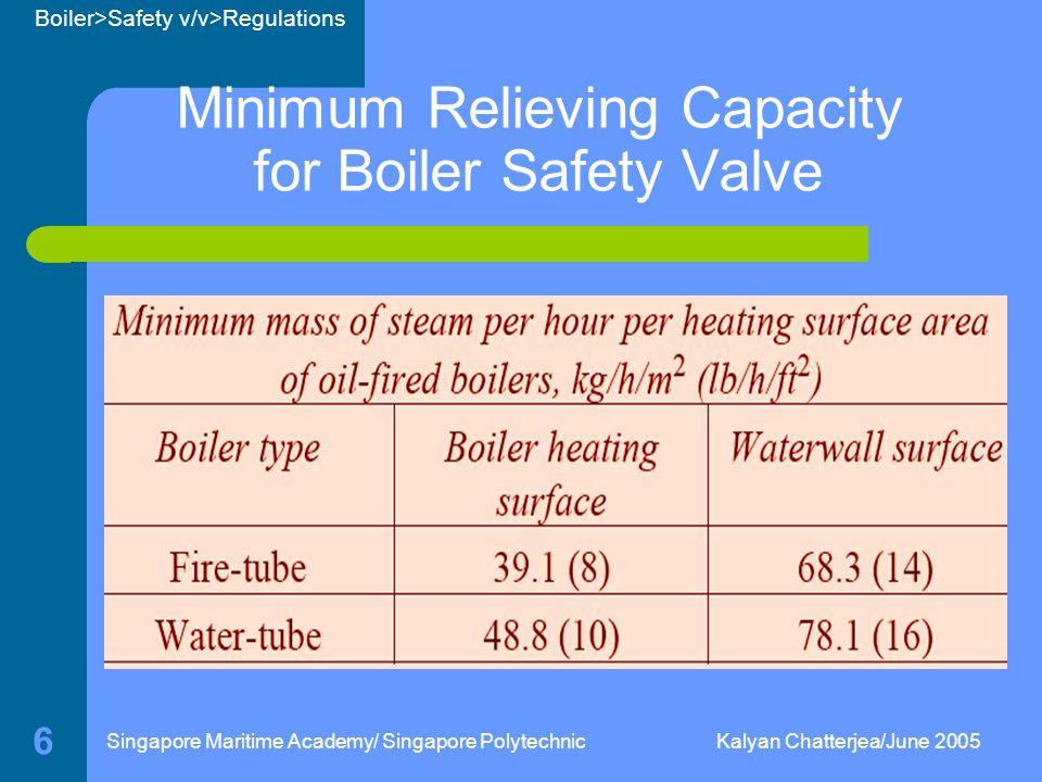 Boiler Safety Valve Regulations - ppt download