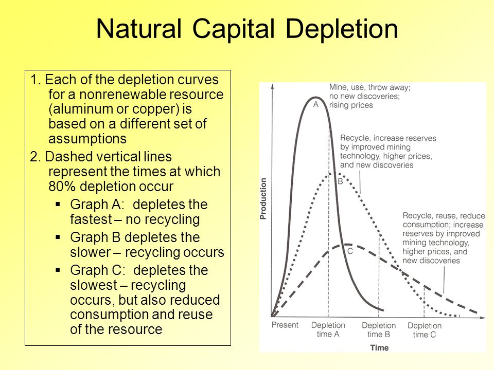 depleting natural resources essay Resource depletion is the consumption of a resource faster than it can be replenished natural resources are separated into two categories: renewable sources and non-renewable sources resource depletion is most commonly used in reference to farming, fishing, mining, water usage, and consumption of fossil fuels.