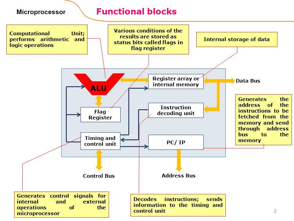 8086 Microprocessor J Srinivasa Rao Ppt Video Online Download