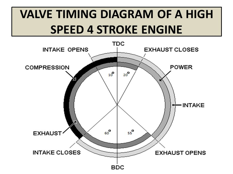 valve timing diagram of four stroke engines ppt video online download rh slideplayer com 4 stroke engine valve timing diagram si engine valve timing diagram