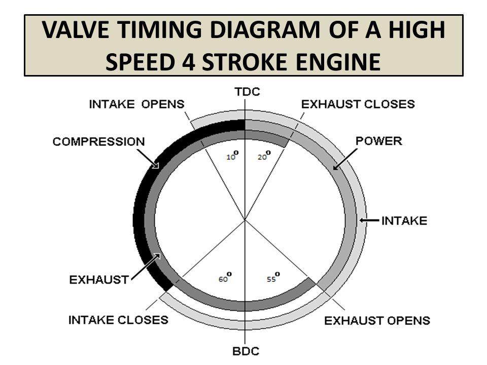 valve timing diagram of four stroke engines ppt video online download rh slideplayer com 2 stroke diesel engine timing diagram 2 stroke diesel engine timing diagram