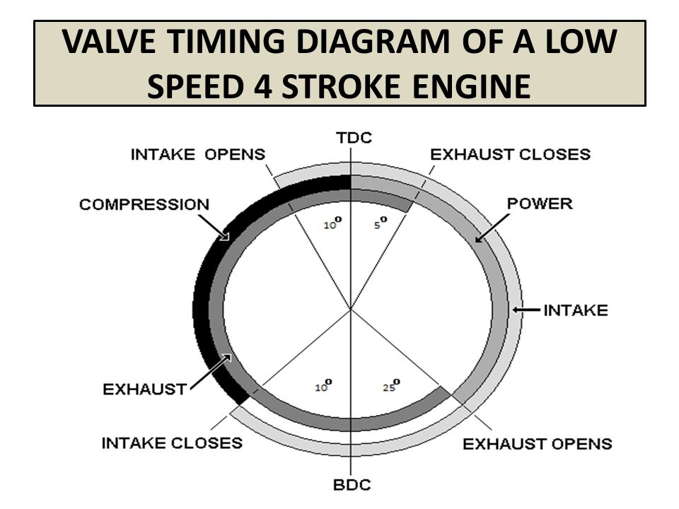 9 valve timing diagram of a low speed 4 stroke engine