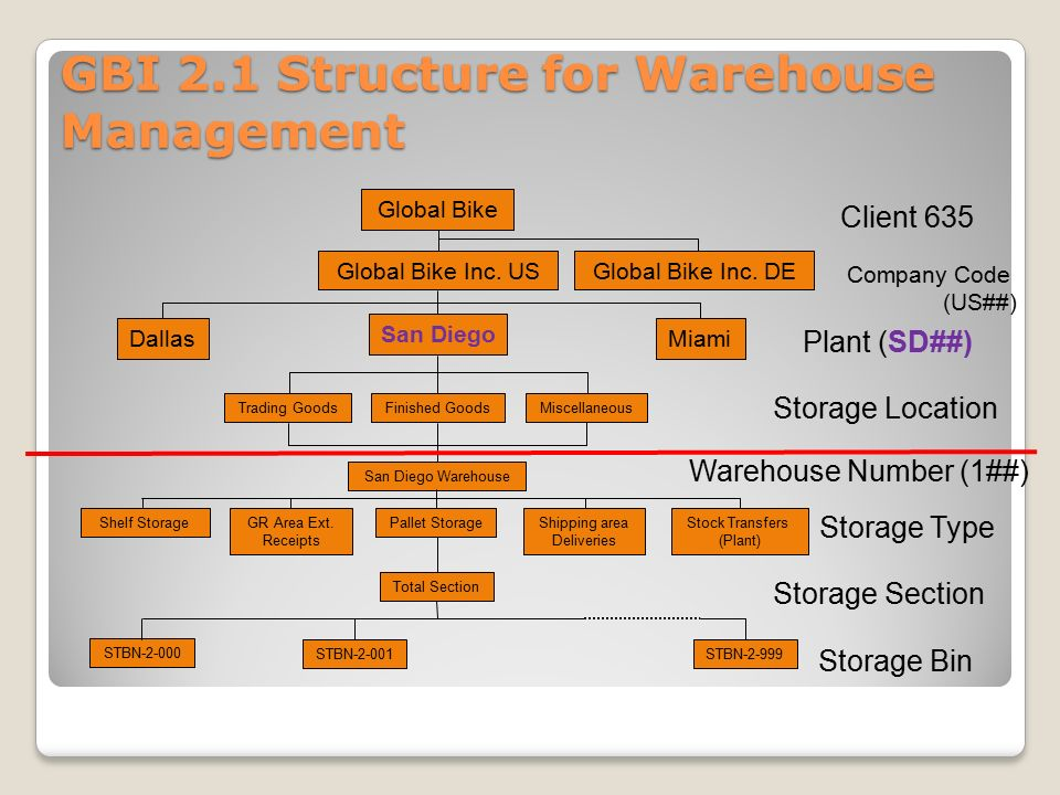 WM Organizational Structure, Master Data, Process Management