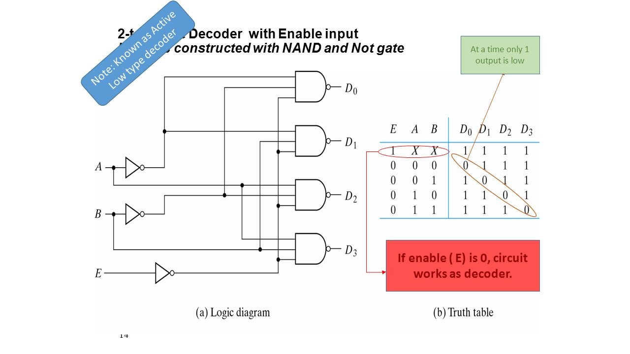 If enable ( E) is 0, circuit works as decoder.