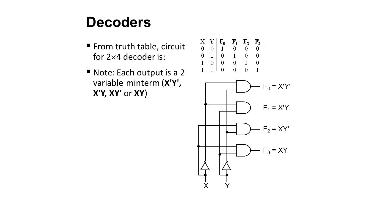 Msi Circuits Ppt Video Online Download 3 8 Decoder Logic Diagram 5 Decoders From Truth Table Circuit