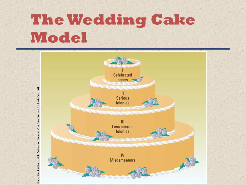 criminal justice wedding cake crime and criminal justice ppt 13093
