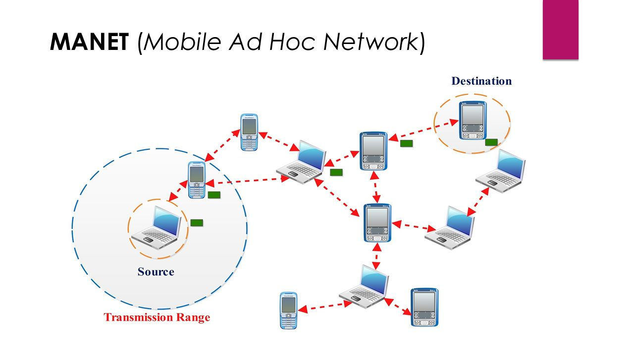 manets thesis As a consequence, appropriate congestion control is widely considered to be a key problem for manets a mobile ad-hoc network is a collection of mobile nodes forming an ad-hoc network.