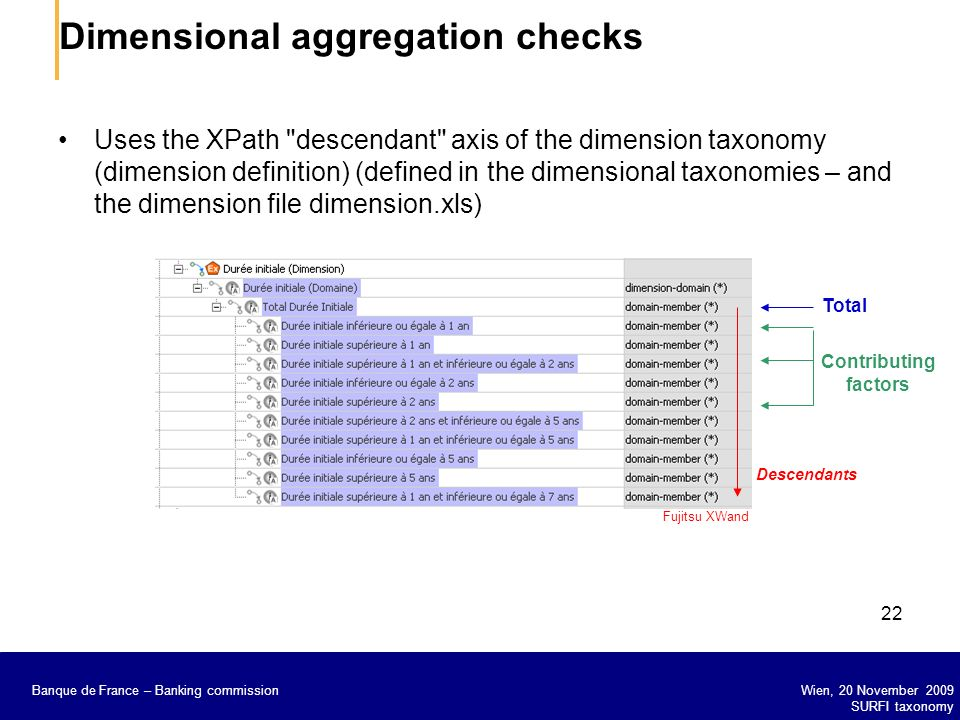 Dimensional aggregation checks