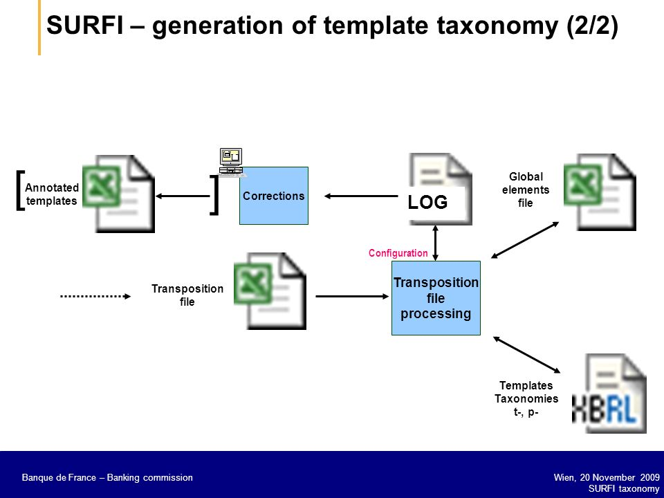 [ ] SURFI – generation of template taxonomy (2/2) LOG Transposition