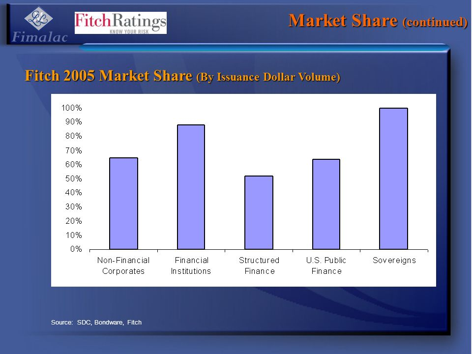 Market Share (continued)