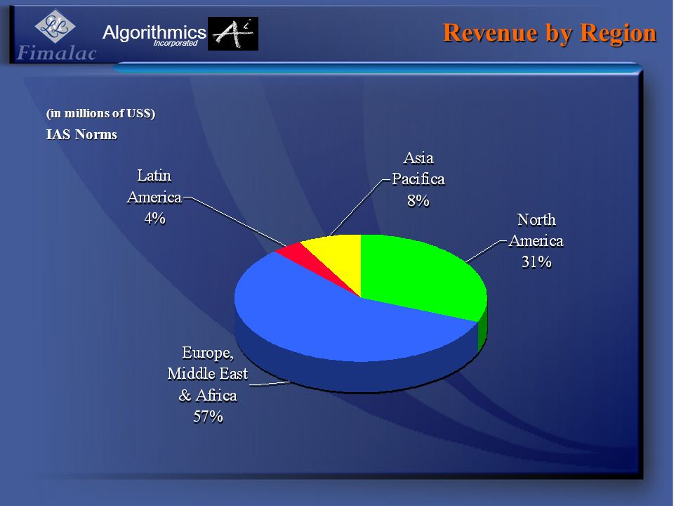 Revenue by Region Algorithmics IAS Norms (in millions of US$)