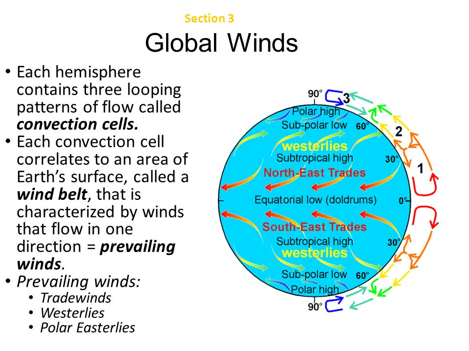 earth science chapter 22 the atmosphere ppt downloadchapter 22 section 3 atmospheric circulation global winds each hemisphere contains three looping patterns
