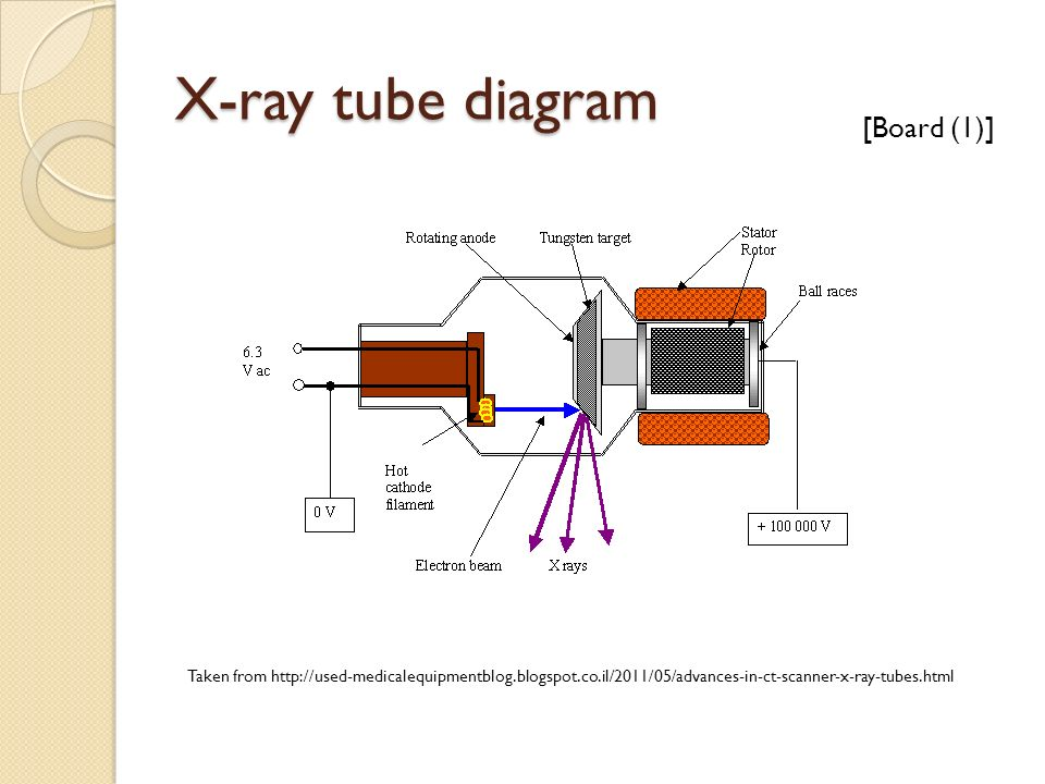 Introduction To Medical Imaging Week 2 X Ray And Ct Ppt Video